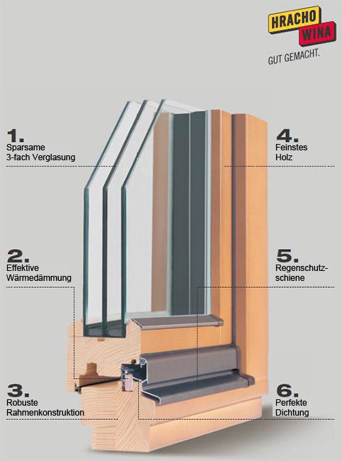 hrachowina holzfenster pestitschek | fenster und türen, Moderne